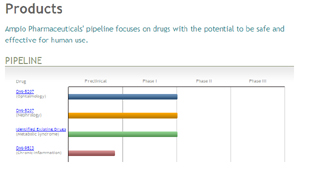 Ampio Pharmaceuticals pipeline detail